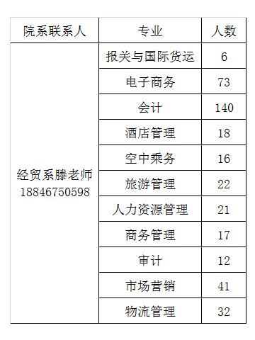 【就业工作】经贸系专场-2020届毕业生网络双选会(4月7-13日)